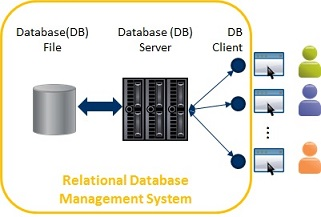 SAP Adaptive Server Enterprise